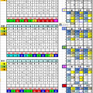 2月9日リーマン指数・ランク別コース別データー