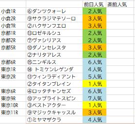 2月15日インサイダー情報馬