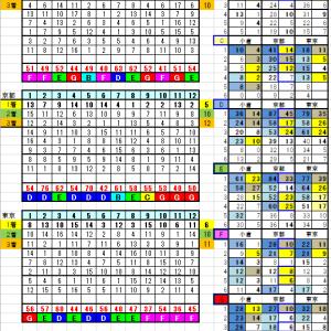 2月15日リーマン指数&レースランク別データー