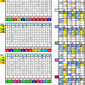 2月16日リーマン指数&ランク別データー