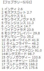フェブラリーステークスGⅠ東京ダ1600考察