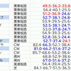 桜花賞考察②軸馬編