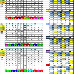 7月5日リーマン指数
