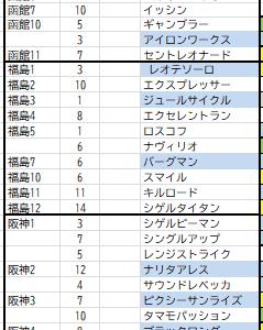 7月11日インサイダー情報
