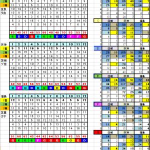 7月12日リーマン指数