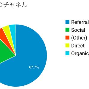 年収500万サラリーマン ブログ報告(2ヶ月目)
