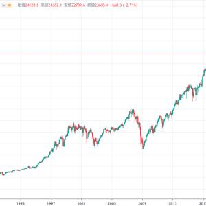長期投資と人口について 私が米国市場を選ぶ理由