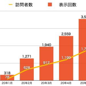年収500万サラリーマン ブログ報告(4ヶ月目)