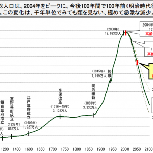 生産年齢人口と長期投資について