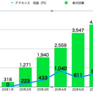 年収500万サラリーマン ブログ報告(5ヶ月目)