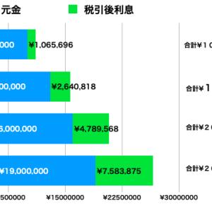 「年収500万サラリーマン」長期投資と10年後の総資産