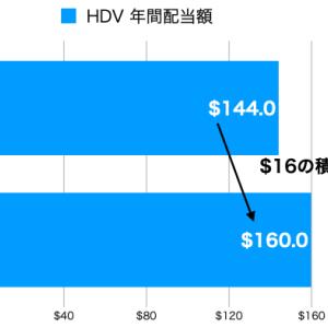 毎月コツコツと HDVとKOを買い増ししました