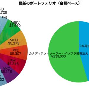 「年収500万サラリーマン」が日本市場で分散投資するなら?
