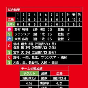 【試合結果】2020年8月5日(水)◆vs ヤクルト (神宮)