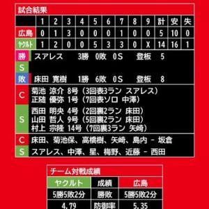 【試合結果】2020年9月18日(金)◆vs ヤクルト (神宮)