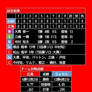 【試合結果】2020年9月27日(日)◆vs DeNA (マツダスタジアム)