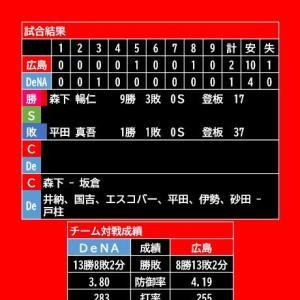 【試合結果】2020年10月24日(土)◆vs DeNA (横浜)
