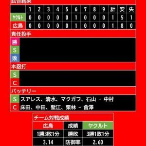 【試合結果】2021年4月21日(水)◆vs ヤクルト 5回戦 (マツダスタジアム)