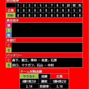 【試合結果】2021年5月12日(水)◆vs ヤクルト 7回戦 (神宮)