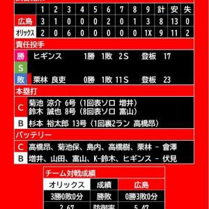 【試合結果】2021年6月13日(日)◆vs オリックス 3回戦 (京セラドーム大阪)