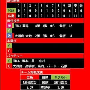 【試合結果】2021年6月22日(火)◆vs ヤクルト 8回戦 (マツダスタジアム)