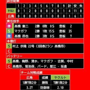 【試合結果】2021年6月24日(木)◆vs ヤクルト 10回戦 (マツダスタジアム)