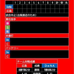 【悪天候予報中止】2021年9月17日(金)◆vs DeNA 18回戦 (マツダスタジアム)