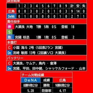 【試合結果】2021年9月24日(金)◆vs DeNA 19回戦 (横浜)