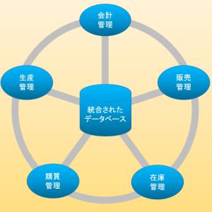 【SAP知識】需要予測機能の解説(②品目マスタ・カスタマイズ設定編)