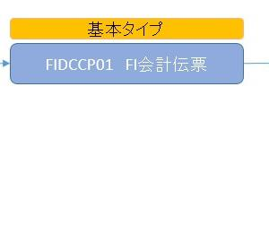 【SAP技術者向け】IDocを一覧データとして取得・検索する方法