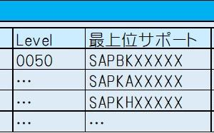 【SAP技術者向け】意外と答えづらい「SAPの今のバージョンなに?」と質問された時の確認箇所