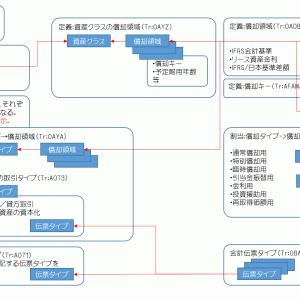 【SAP固定資産機能 FI-AA】勘定設定と償却領域の概説