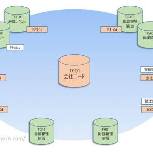 【SAP共通】SAP組織構造の解説(事業領域とは?会社コード、販売組織、購買組織など)