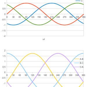 第2種 電気工事士への道 #6(三相3線式交流回路の解説)