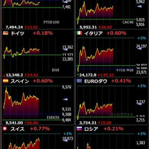 2020年1月29日 22:31の世界株