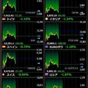 2020年1月30日 20:27の世界株