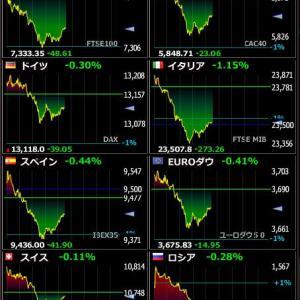 2020年1月31日 22:13の世界株