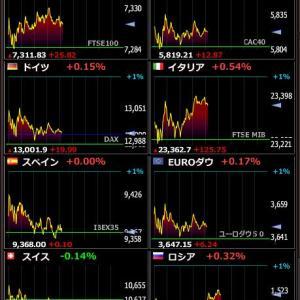2020年2月3日 21:08の世界株