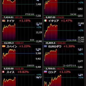 2020年2月4日 20:31の世界株