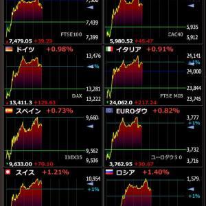 2020年2月5日 21:13の世界株