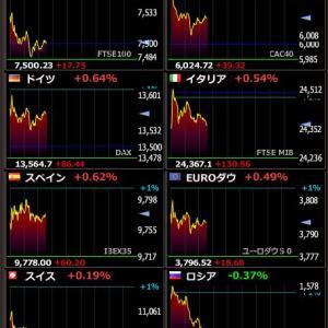 2020年2月6日 19:31の世界株