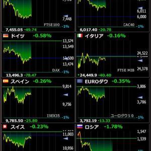 2020年2月7日 21:14の世界株