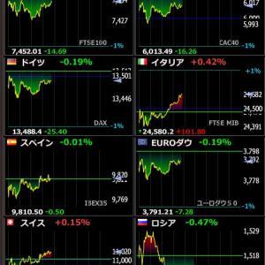 2020年2月10日 20:45の世界株