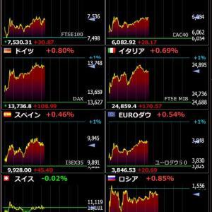 2020年2月12日 21:22の世界株