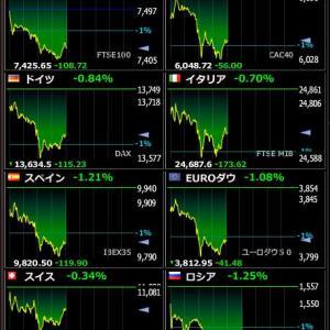 2020年2月13日 21:02の世界株