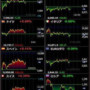 2020年2月14日 23:06の世界株