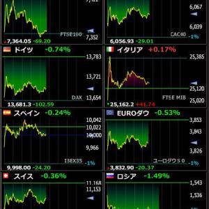 2020年2月18日 21:45の世界株