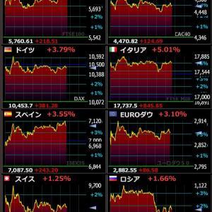 2020年4月7日 22:37の世界株
