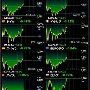 2020年4月6日 21:34の世界株