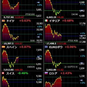 2020年4月9日 20:17の世界株